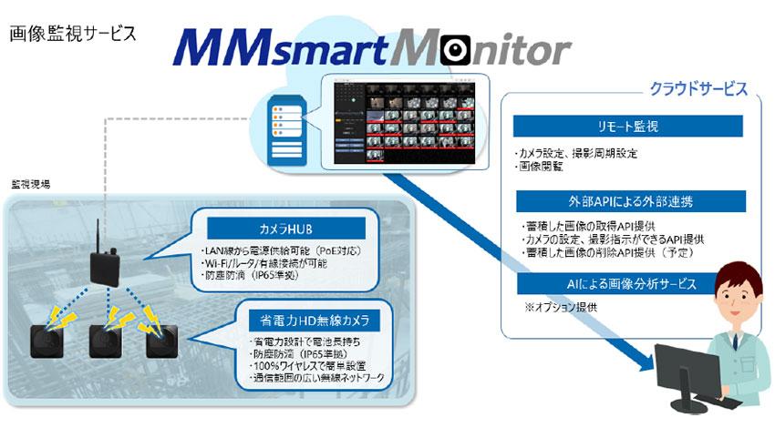 安川情報システムの画像監視サービス「MMsmartMonitor」が農業IoTに採用