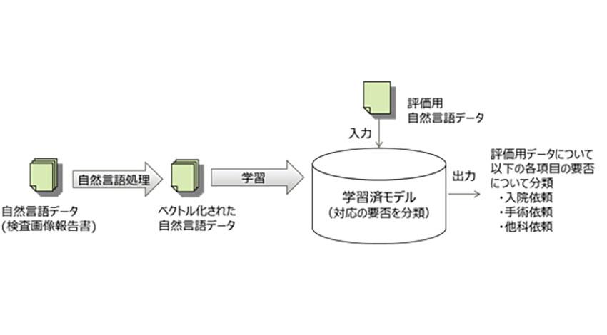 慶應大医学部と富士通、AIによる診療支援を実現する技術を開発