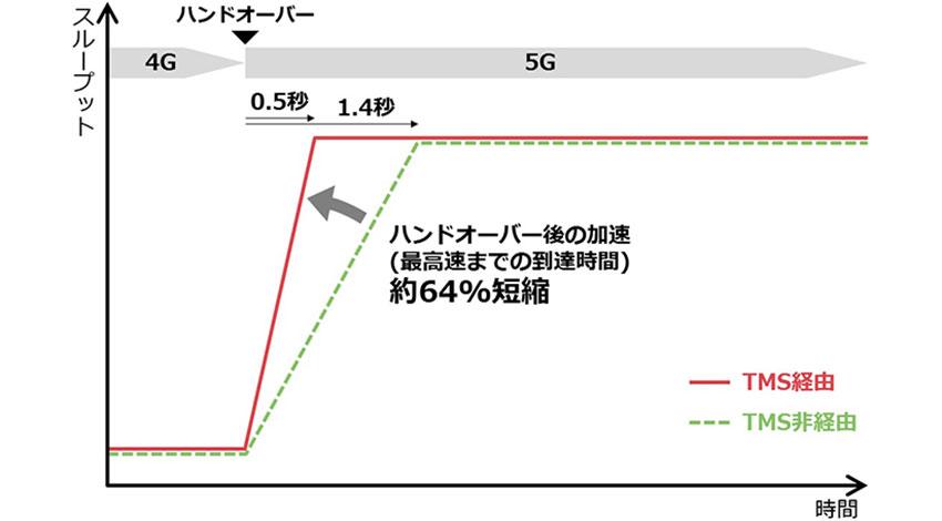 NEC、通信トラフィックを制御する「Traffic Management Solution」を5G向けに強化