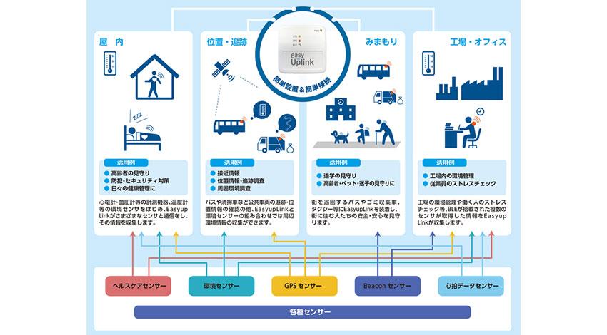 丸紅情報システムズ、IoTゲートウェイと多様なセンサーをセット販売