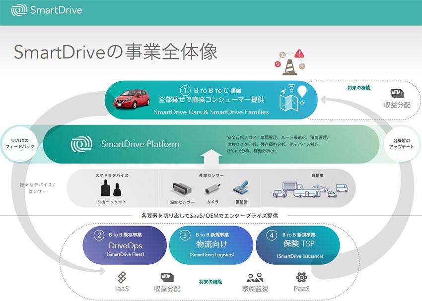 スマートドライブが17億円の資金調達、コネクテッドカーの新領域を切り拓く —代表取締役 北川烈氏インタビュー