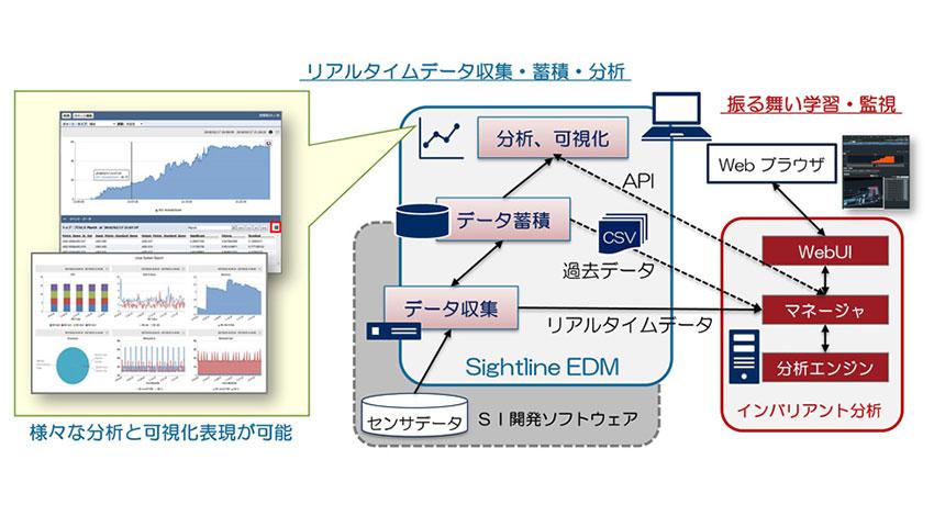 NECと日本サイトラインシステムズ、AIエンジンと連携したIIoTデータの収集・分析・可視化ソフトウェアを提供開始