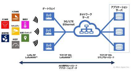 アリオン、IoT向け無線通信規格「LoRaWAN」の認証プログラムを開始