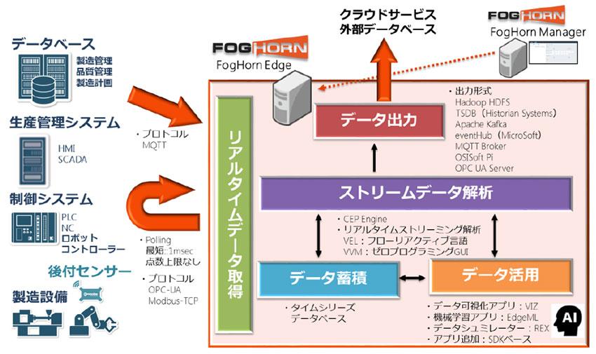 マクニカネットワークスと日本ヒューレット・パッカードが協業、「FogHornスタート支援パッケージ」の提供を開始