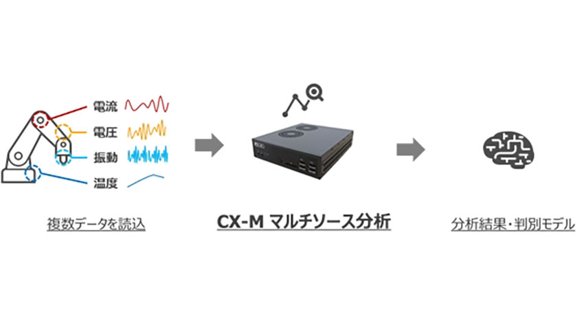 TEDの製造業IoT向け異常判別プログラム自動生成マシン「CX-M」、「マルチソース分析機能」を追加