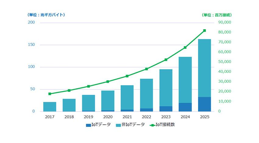 IDC、国内IoT市場「データエコシステム」事業者調査結果を発表