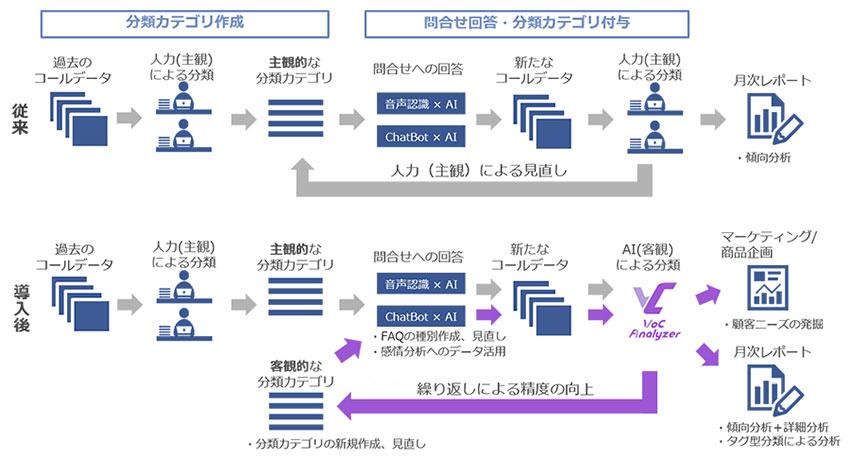 NTTデータなど、コールセンターサービスの問い合わせ傾向分析にAIを活用し自動化