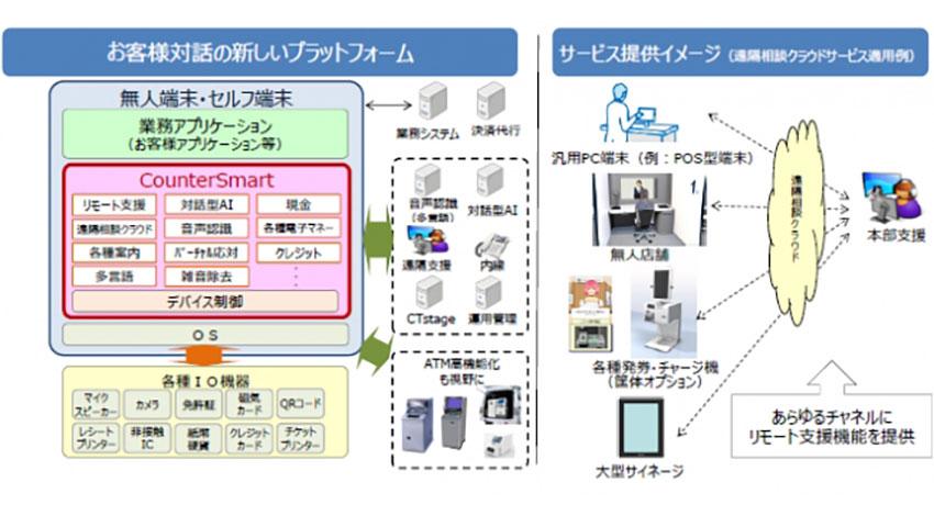 OKI、AIで無人窓口応対を支援する「CounterSmart」を販売開始