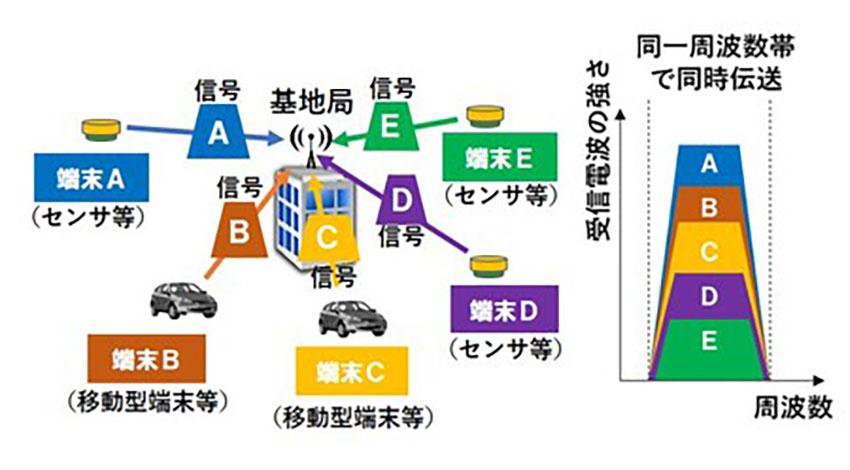 5Gの超多数接続に期待、NICTが電波の周波数利用効率を2.5倍改善する技術「STABLE」の屋外実証