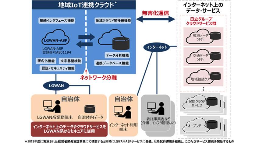 日立、「地域IoT連携クラウドサービス」を自治体向けに販売開始