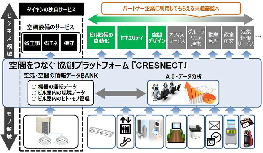 ダイキン、空気・空間のデータを活用した協創プラットフォーム「CRESNECT」を開設