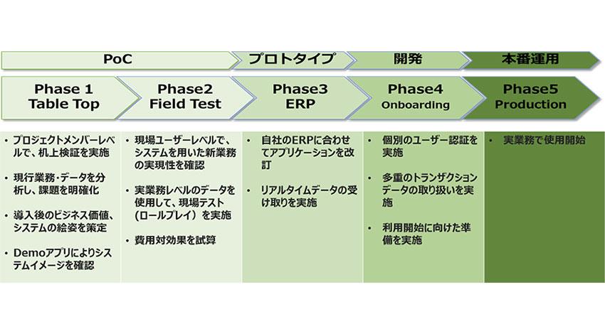 NTTデータ、サプライチェーン領域のブロックチェーン活用支援サービスを開始