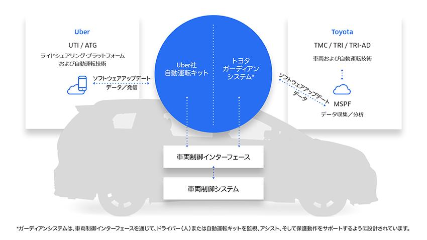 トヨタがUberに5億ドル出資、自動運転開発で協業拡大