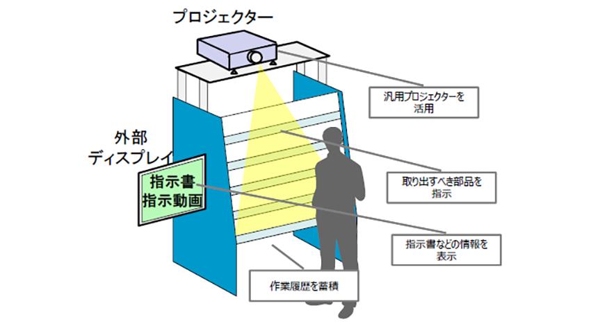 OKI、映像とカメラにより生産現場での作業ミスのゼロ化を支援する「プロジェクションアッセンブリーシステム」を販売開始