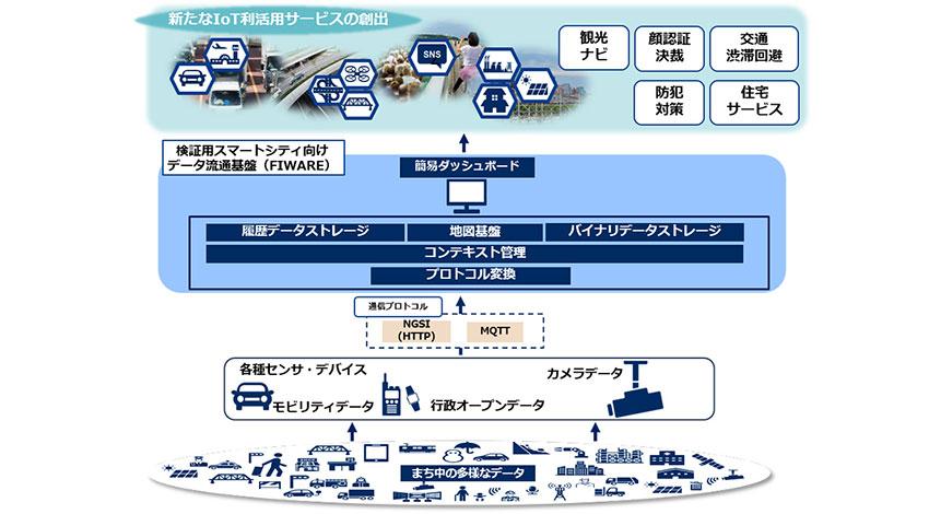 NEC、検証用スマートシティ向けデータ流通基盤を無償提供