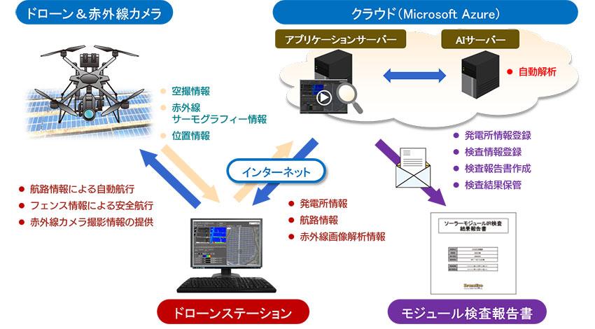 ソフトバンク・テクノロジーなど、ドローンによるソーラーモジュール検査にAI自動解析ツールを実装