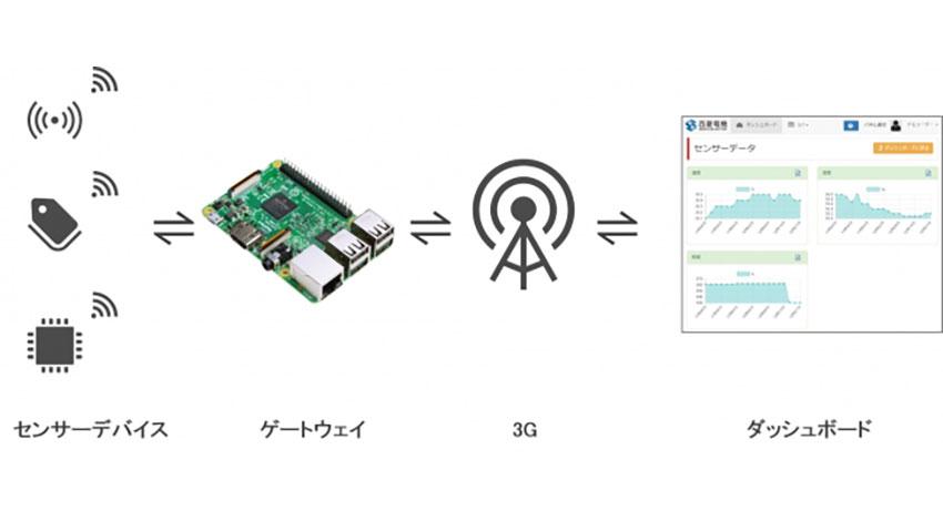 Raspberry Piで簡単IoT、西菱電機がIoTゲートウェイ用ソフトウェアインストール済microSDカードの提供開始