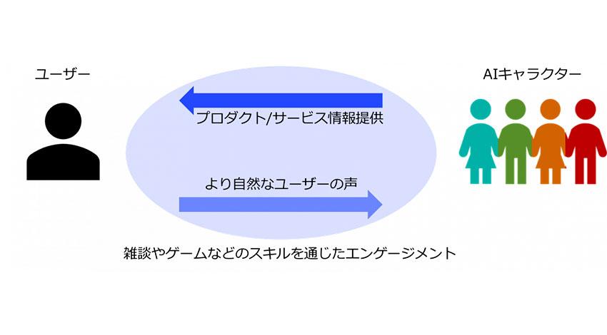 日本マイクロソフト、AIチャットボット「りんな」を活用したデジタルマーケティングソリューションを提供開始