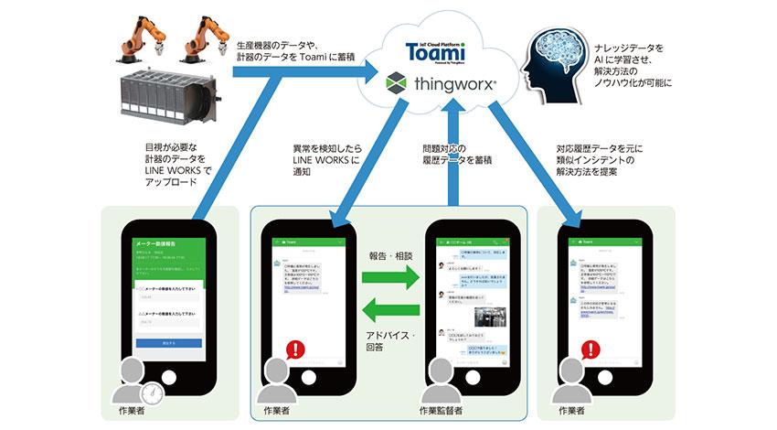 PTCジャパン・NSWなど、「LINE WORKS」を利用した製造業向けIoTサービスの提供で協業