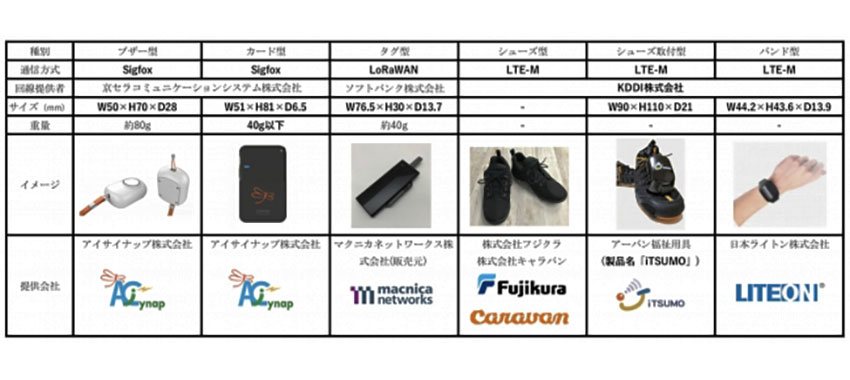 LiveRidge、LoRaWAN・Sigfox・LTE-Mに対応した高齢者見守りIoTフィールドを構築