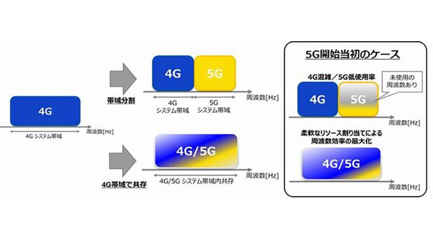 KDDI総合研、5Gと4G LTEを同一周波数帯内で共存させる技術を実証