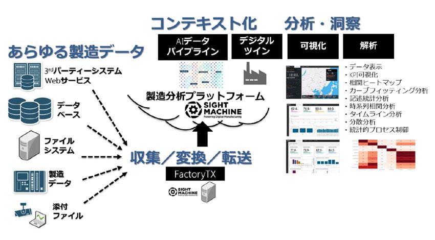 マクニカネットワークス、製造業に特化したデータ分析プラットフォームを提供するSight Machine社と代理店契約を締結