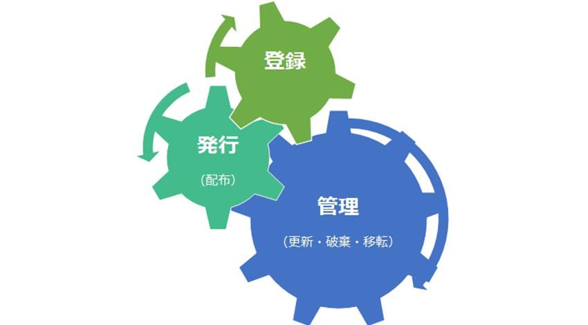 GMOグローバルサイン、IoTデバイスのセキュリティサービス「IoT IDプラットフォーム byGMO」を提供開始