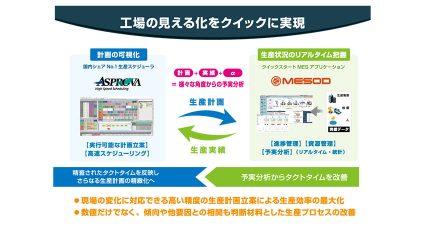 ウイングアーク1stとアスプローバ、生産スケジューラーとMESアプリケーションを連携