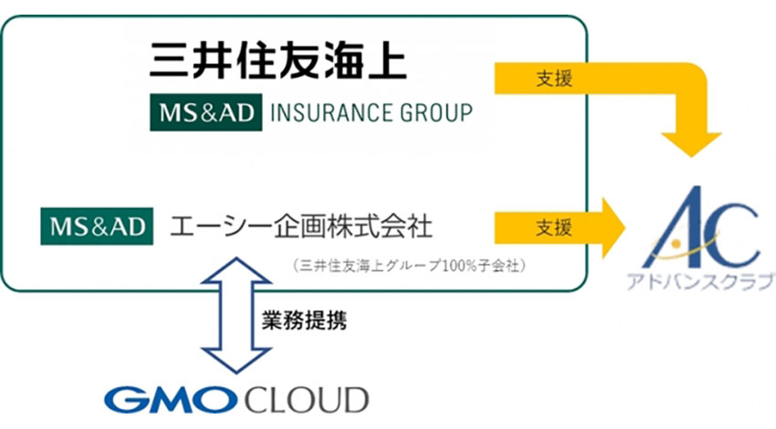 GMOクラウドと三井住友海上、自動車向けIoTソリューションの販売支援で業務提携