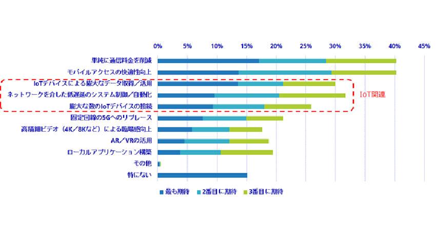 5Gへの期待はIoT用途で大きい、IDCが調査