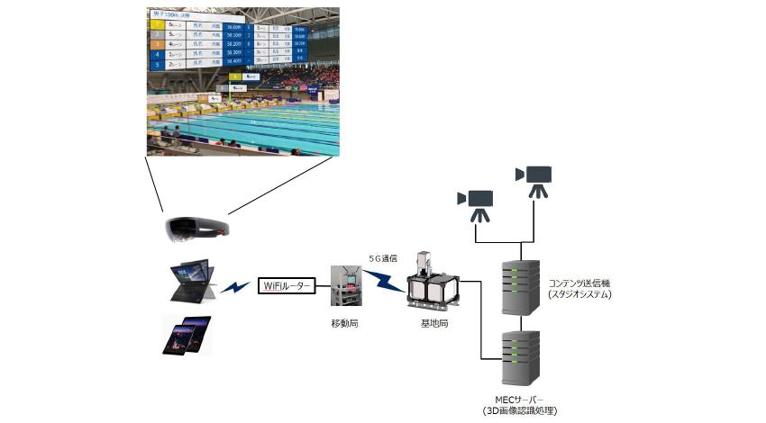 テレビ朝日・NEC・ドコモ、5Gでスマートグラスに水泳競技情報をリアルタイム表示