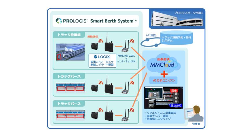 安川情報システム・プロロジス・日本ユニシス、 物流施設の業務効率化を支援するサービスを提供開始