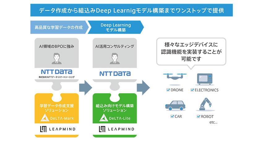 NTTデータとLeapMind、ディープラーニング活用コンサル&学習データ作成BPOサービスを提供開始