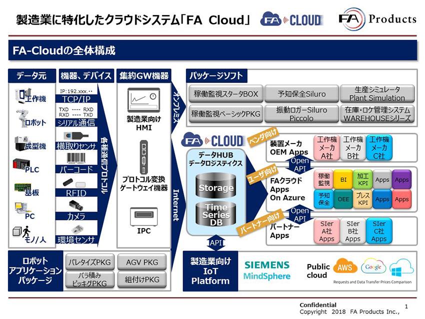 【前編】「現場特化型」が日本の製造業IoTを加速、FAプロダクツ、MODE、神戸デジタル・ラボの高速クラウドサービス「FA Cloud」