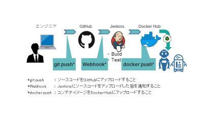 インテック、ロボット開発をサポートする「RDBOX」評価版の無償提供を開始