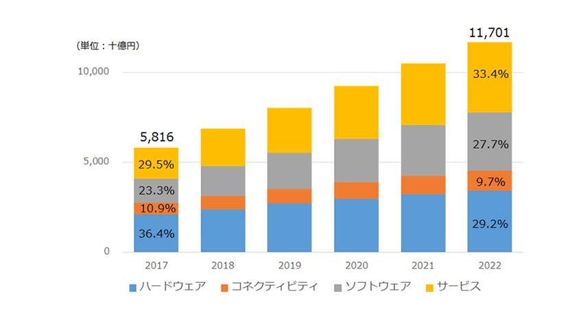 IDC、国内IoT市場でソフトウェア/サービスの支出割合は2022年までに61.1%に達すると発表