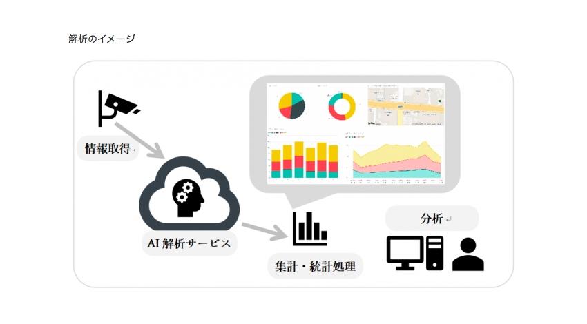 フューチャースタンダードとTOSYSが連携、長野市でAI映像解析による通行量調査を開始