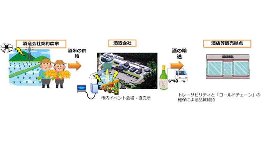 KDDIなど、会津若松市で5G・ドローンを活用した「日本酒造り」の実証事業を開始
