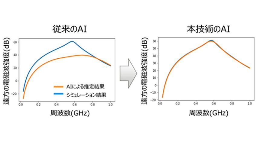 富士通、ものづくり分野で設計データからシミュレーション結果をリアルタイムに予測する技術を開発