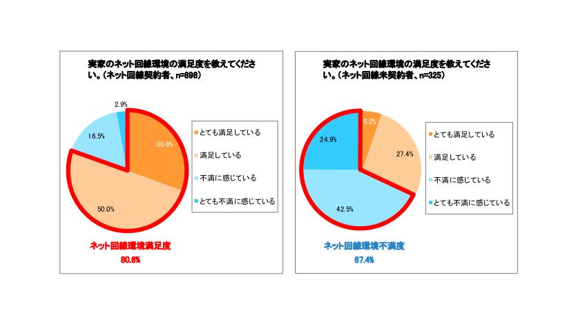 実家ネットない問題に不満は約70%、So-netが実家のインターネット環境調査を実施
