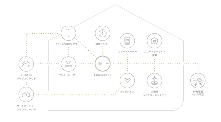 デルタ電子、IoT/AIスマートホーム・マネジメントシステム「CONSCIOUS」を発表