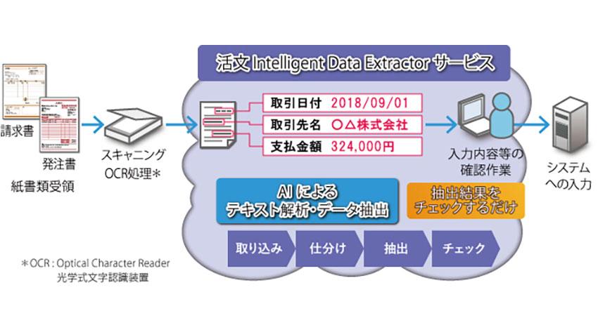 日立ソリューションズ、紙書類から必要なデータをAIで自動抽出する「活文」をクラウドで提供