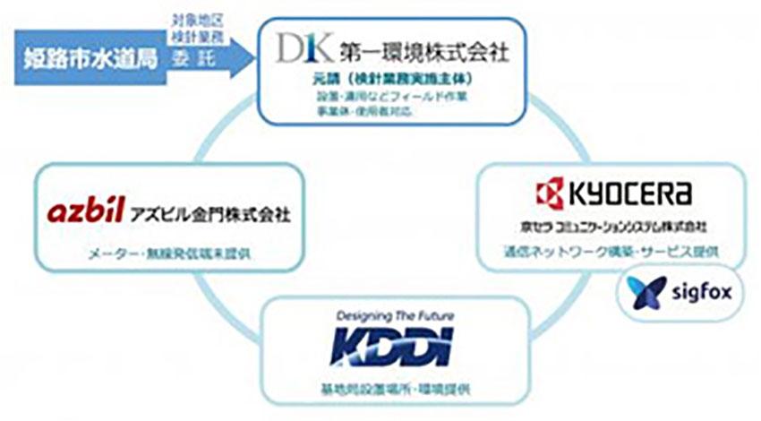 KDDIなど4社、Sigfoxを活用した自動検針の稼働開始