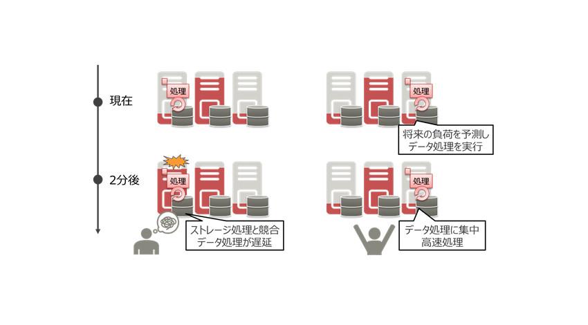 富士通研究所、分散ストレージ上で大量データを高速処理する基盤技術を開発