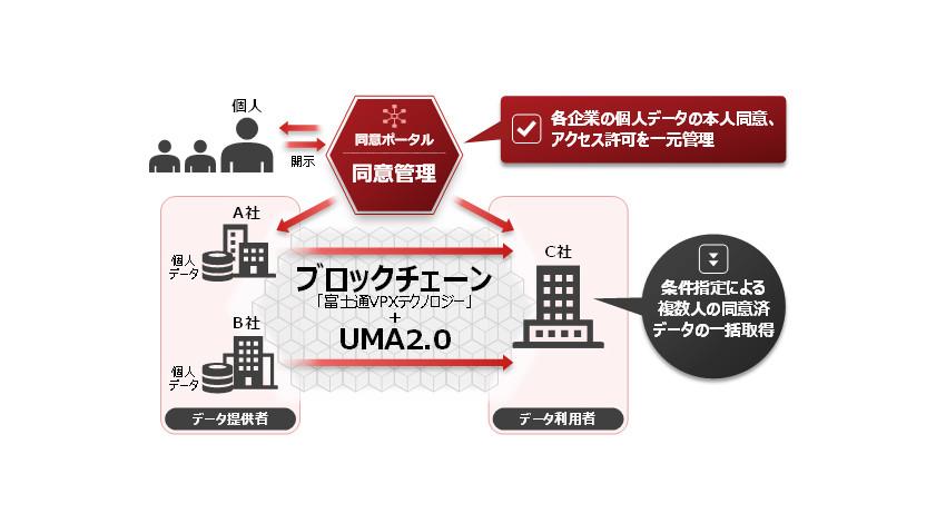 富士通研究所、業種業界を超えたデータ流通の信頼性を向上する技術を開発