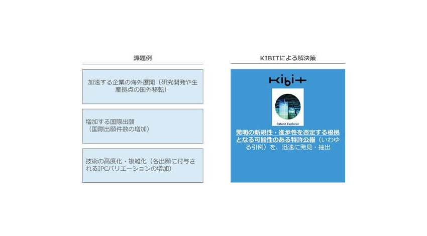 TISとFRONTEO、人工知能「KIBIT」活用したソリューションの展開・提供で協業