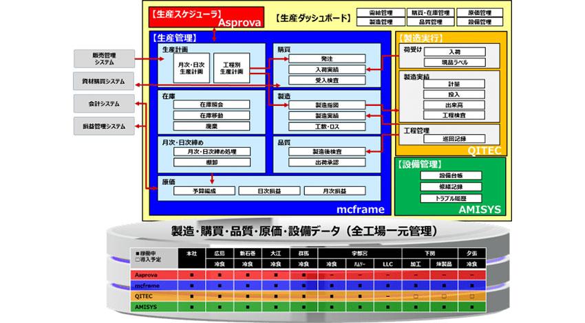 マルハニチロ、工場のデータ統合管理基盤をキヤノンITSと構築