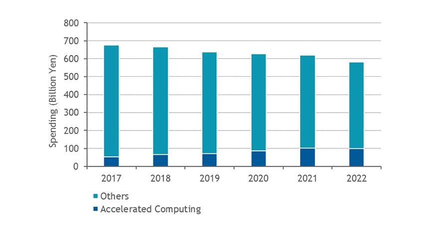 AIやIoT向けインフラのコア技術、普及にはエコシステムの確立が急務:IDCが予測
