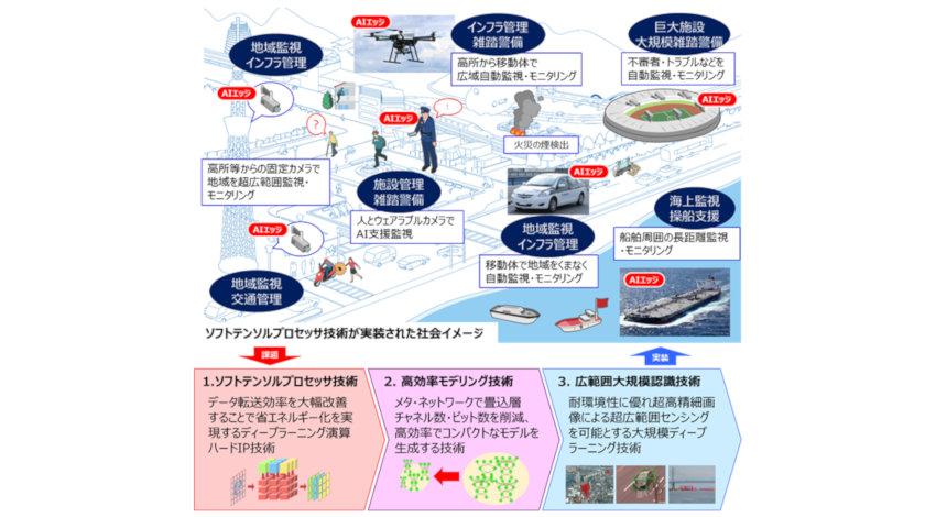 OKIなど5社、AIエッジコンピューティング技術開発プロジェクトを開始