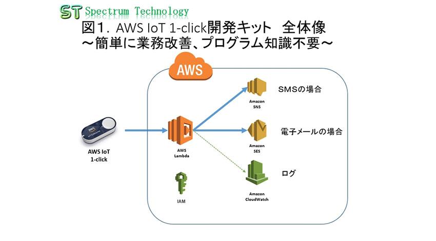「AWS IoT 1-click開発キット」の販売を開始、スペクトラム・テクノロジー